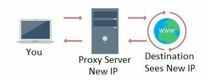 How the SOCKS5 proxy works