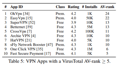 Study of VPNs that inject malware